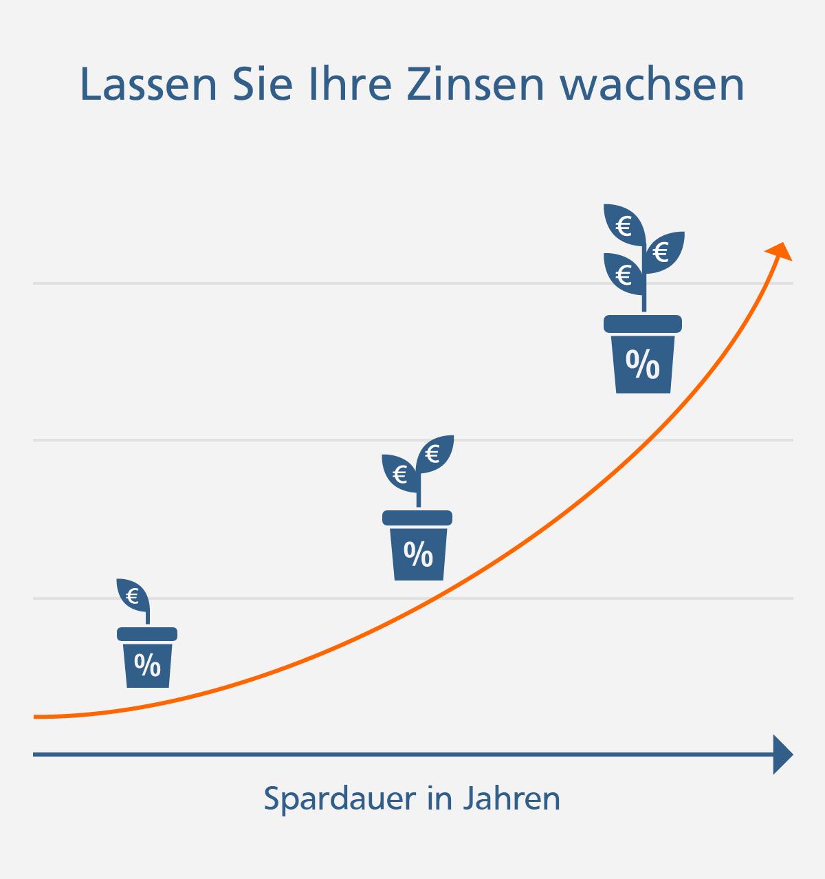 Wachstumsgeld heißt: planbare Zukunft, wachsende Geldanlage und jederzeit Zugriff auf Ihr Kapital